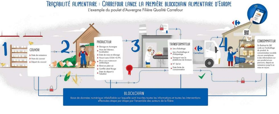 blockchain carrefour