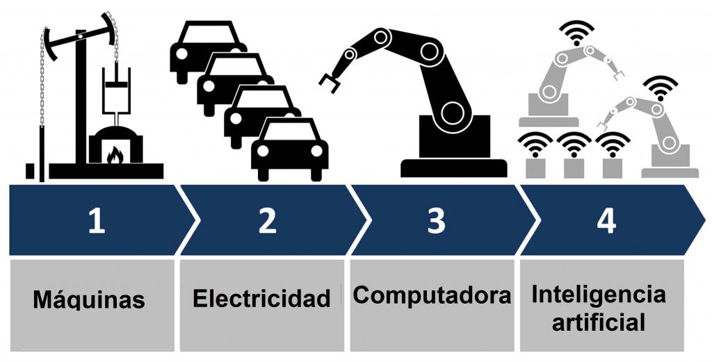 Esquema de las cuatro revoluciones industriales