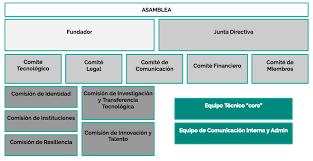 Organigrama de Alastria