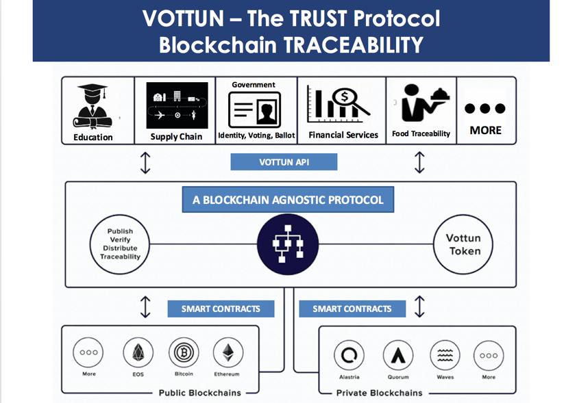 esquema protocolo Vottun