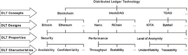 blockchain criptomonedas regulacion 2