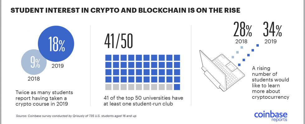 estudios blockchain