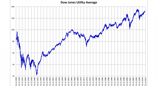 Dow Jones
