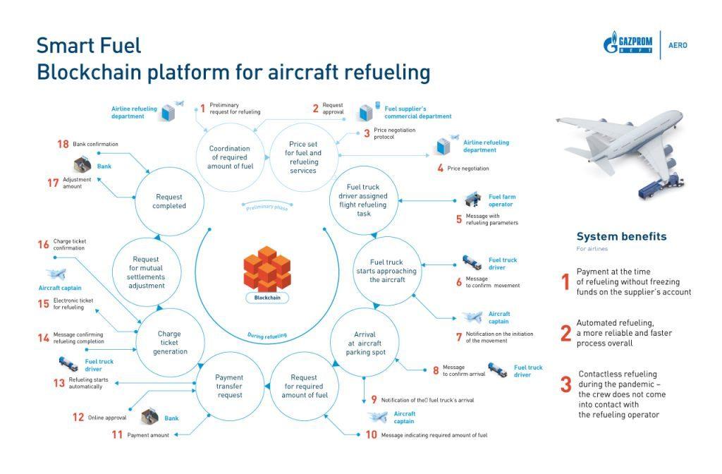 aviones repostan blockchain 2
